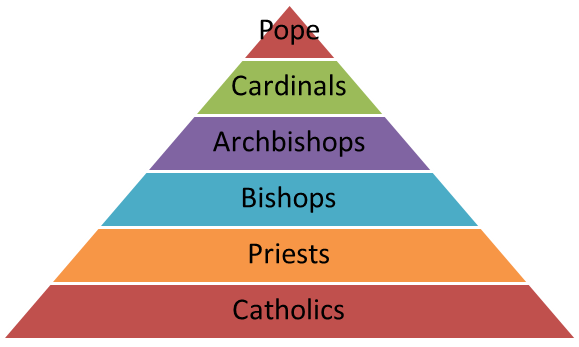 misconception-hierarchy